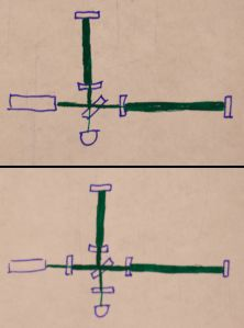 The effective length of the arms can be extended by letting the light travel many times through them (top). The sensitivity can be further improved by adding mirrors into the input and output ports (bottom).